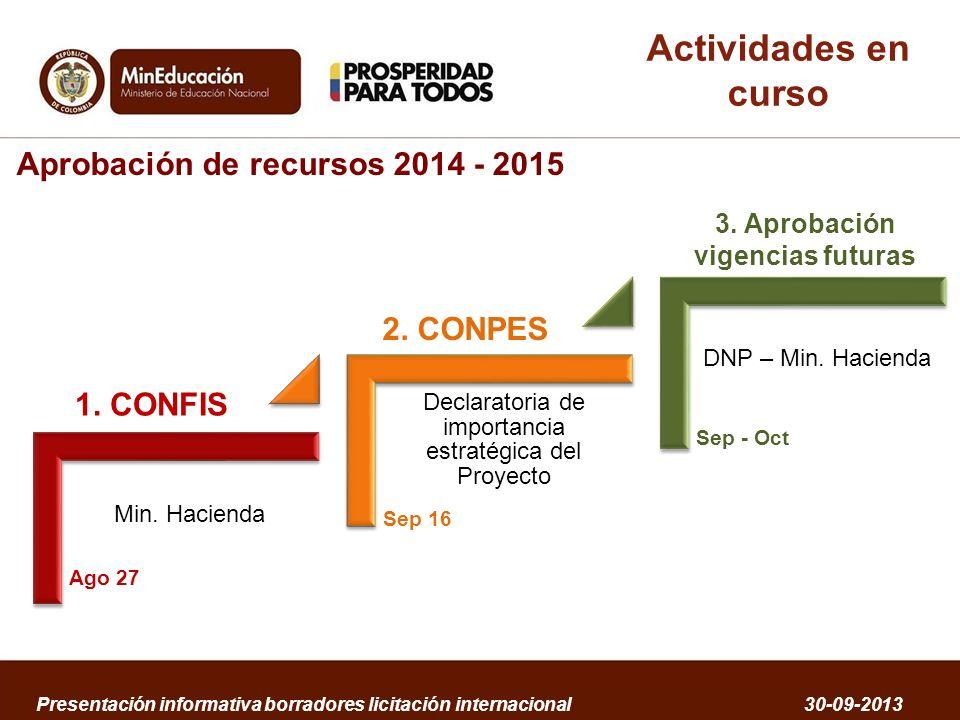 Aprobación de recursos 2014 - 2015 3. Aprobación vigencias futuras