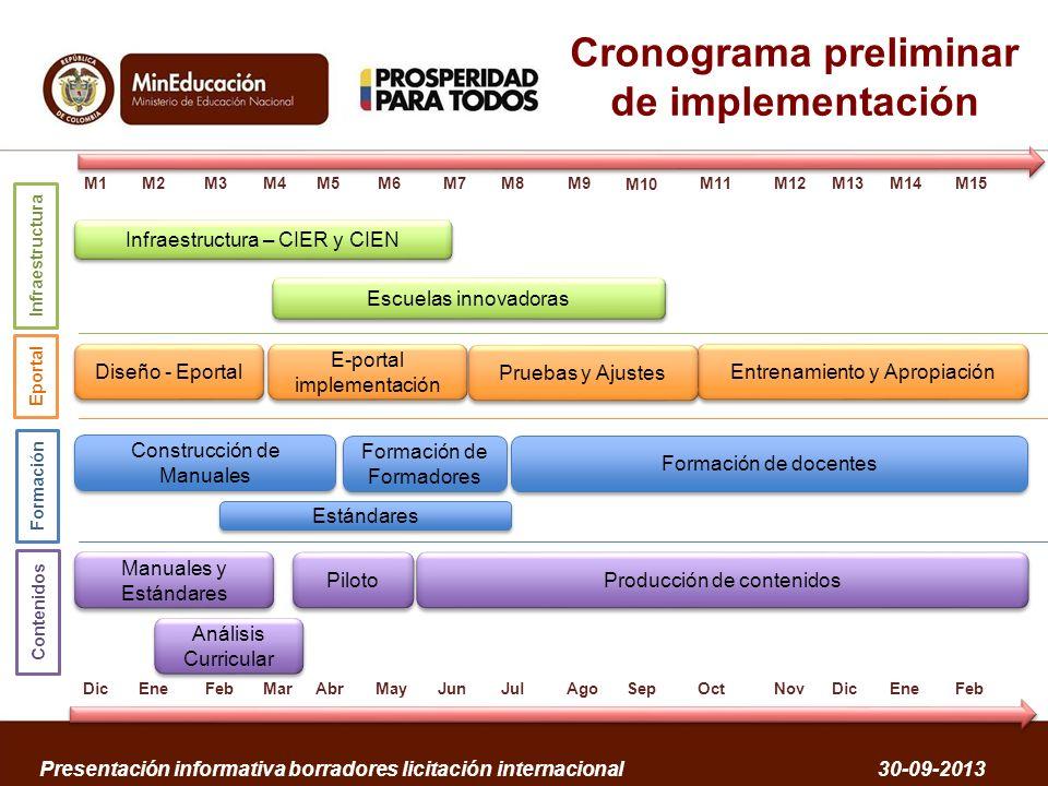 Cronograma preliminar de implementación