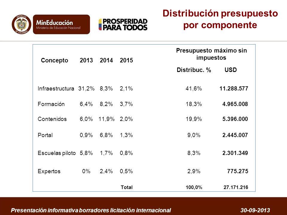 Distribución presupuesto por componente