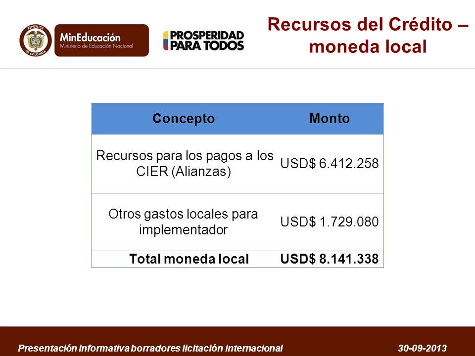 Recursos del Crédito – moneda local