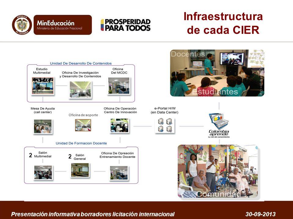 Infraestructura de cada CIER