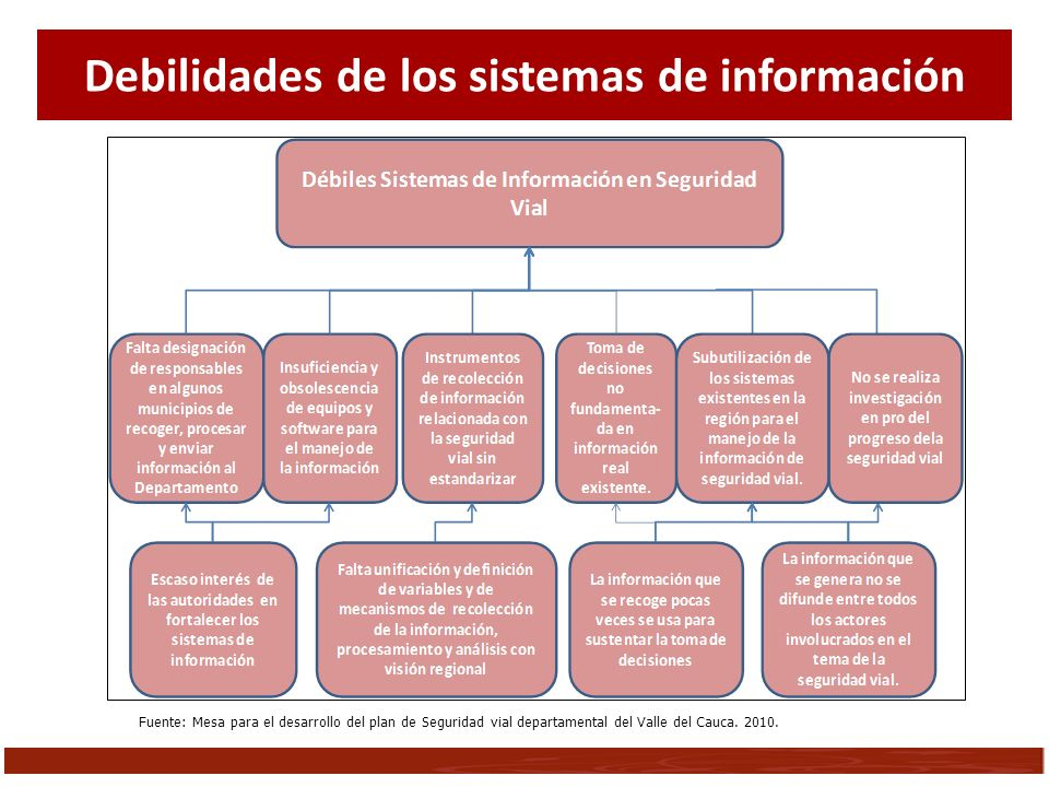 Debilidades de los sistemas de información