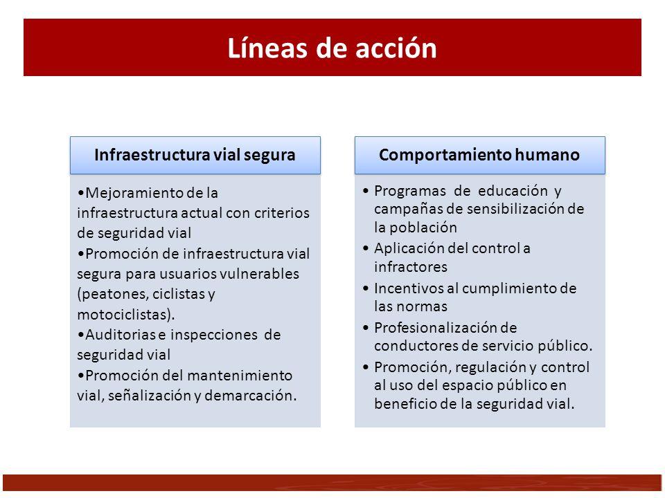 Infraestructura vial segura Comportamiento humano