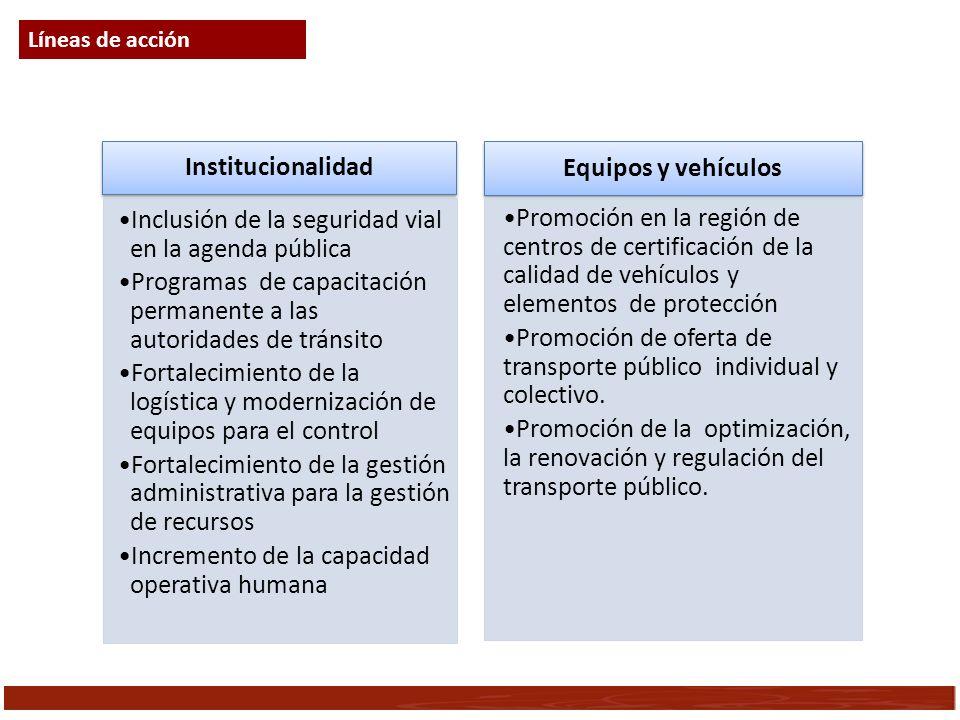 Institucionalidad Equipos y vehículos