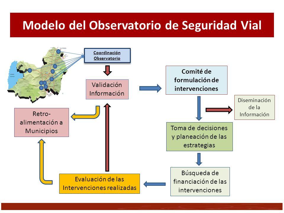 Modelo del Observatorio de Seguridad Vial
