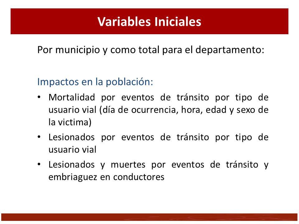 Variables Iniciales Por municipio y como total para el departamento: