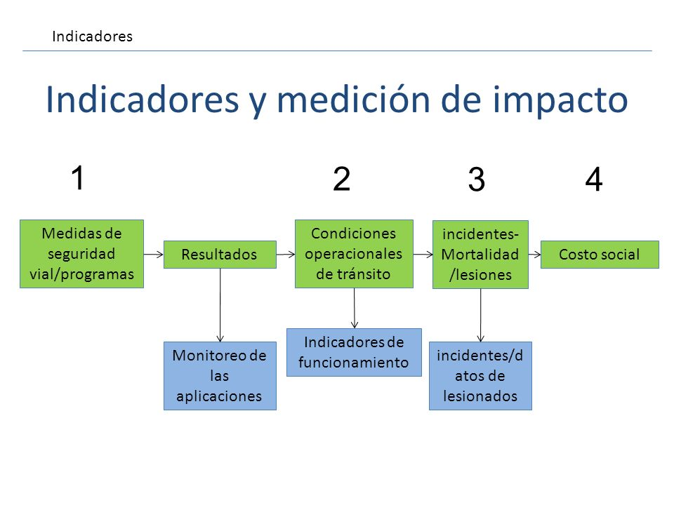 Indicadores y medición de impacto
