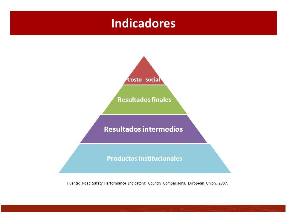 Resultados intermedios Productos institucionales