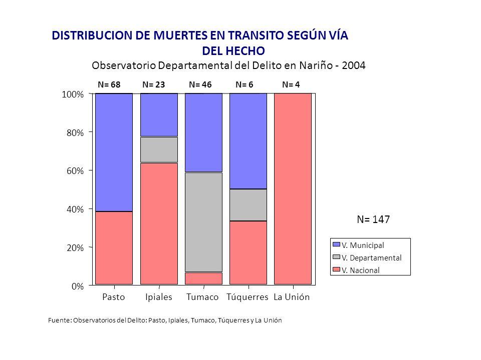 DISTRIBUCION DE MUERTES EN TRANSITO SEGÚN VÍA DEL HECHO