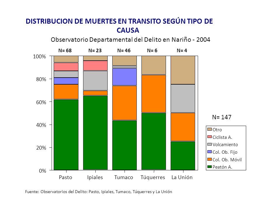 DISTRIBUCION DE MUERTES EN TRANSITO SEGÚN TIPO DE CAUSA