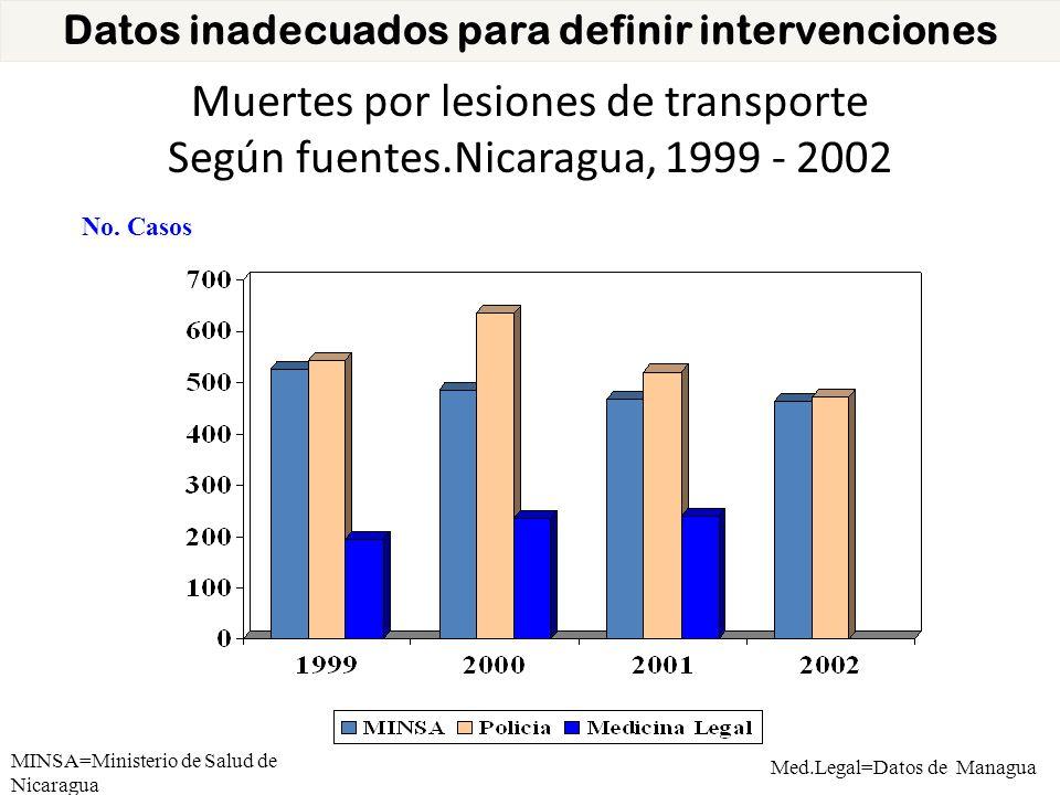 Datos inadecuados para definir intervenciones