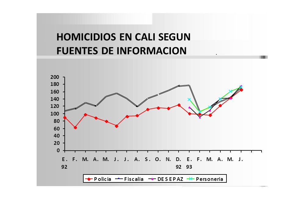 HOMICIDIOS EN CALI SEGUN FUENTES DE INFORMACION