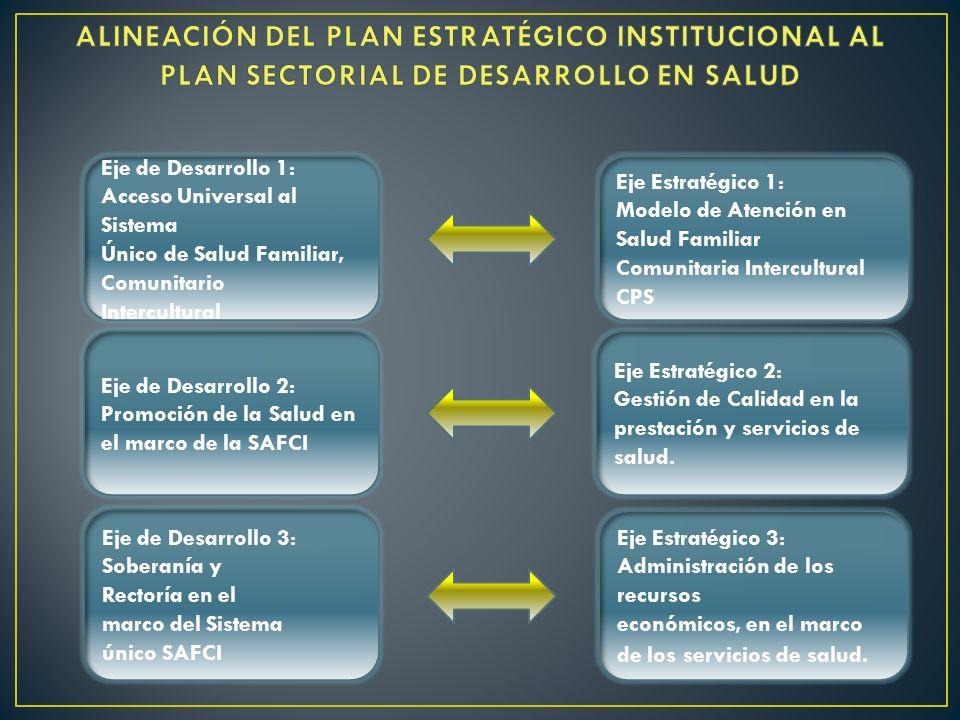 ALINEACIÓN DEL PLAN ESTRATÉGICO INSTITUCIONAL AL PLAN SECTORIAL DE DESARROLLO EN SALUD