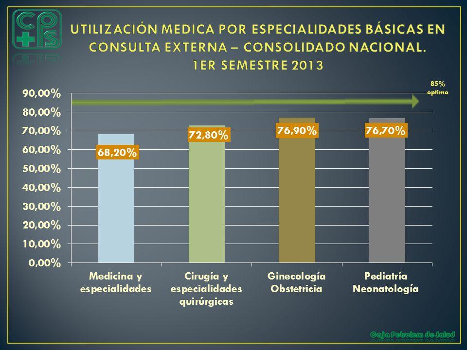 UTILIZACIÓN MEDICA POR ESPECIALIDADES BÁSICAS EN CONSULTA EXTERNA – CONSOLIDADO NACIONAL. 1ER SEMESTRE 2013