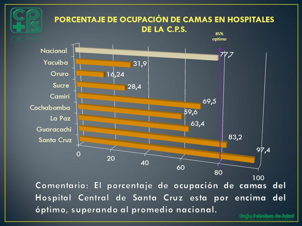 Comentario: El porcentaje de ocupación de camas del Hospital Central de Santa Cruz esta por encima del óptimo, superando al promedio nacional.