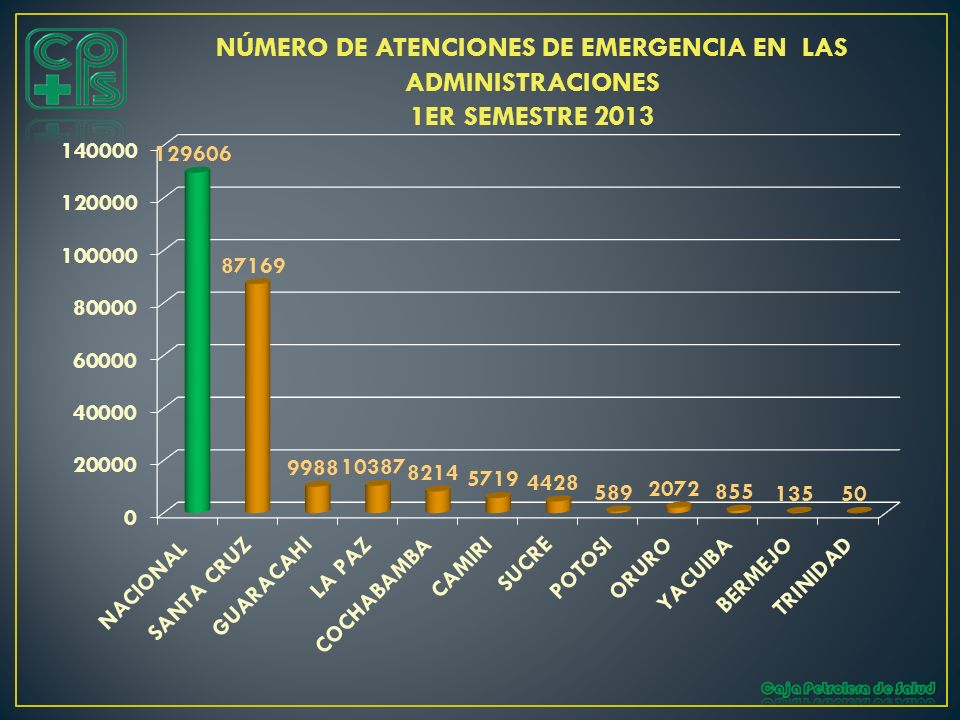 NÚMERO DE ATENCIONES DE EMERGENCIA EN LAS ADMINISTRACIONES