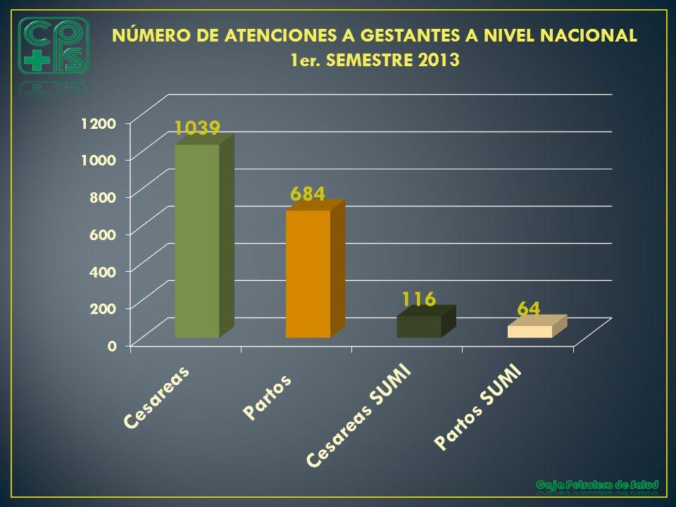 NÚMERO DE ATENCIONES A GESTANTES A NIVEL NACIONAL