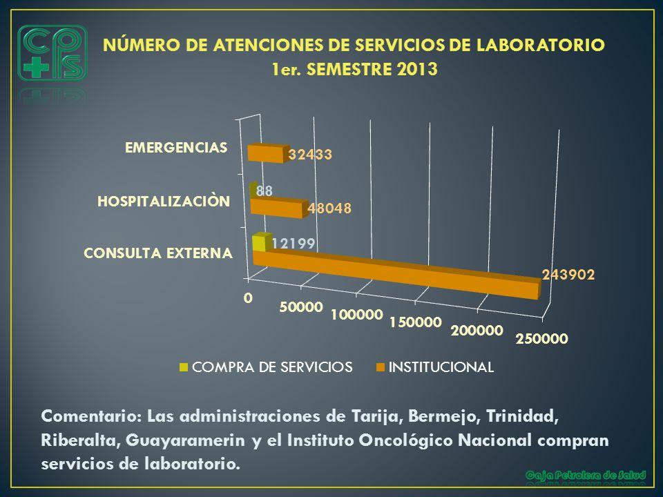NÚMERO DE ATENCIONES DE SERVICIOS DE LABORATORIO