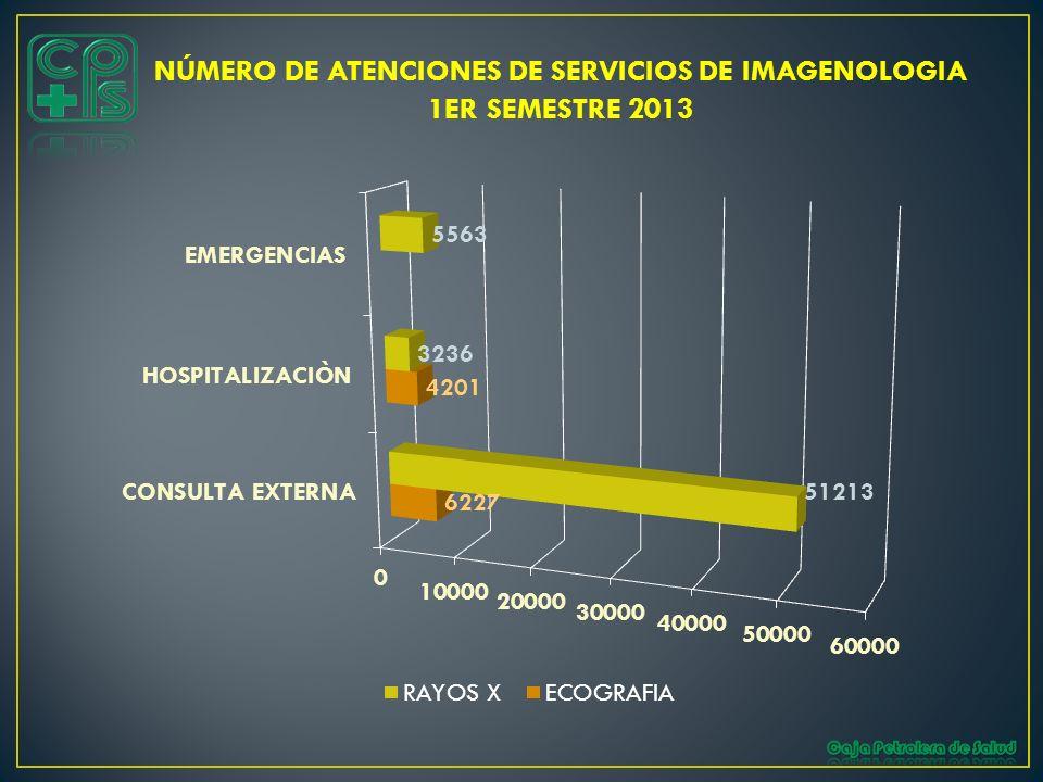 NÚMERO DE ATENCIONES DE SERVICIOS DE IMAGENOLOGIA