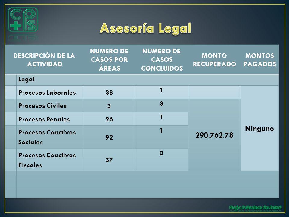 Asesoría Legal Ninguno 290.762.78 DESCRIPCIÓN DE LA ACTIVIDAD