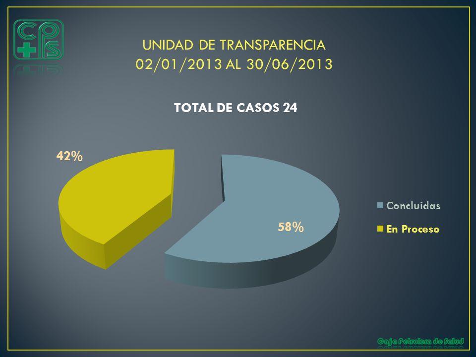 UNIDAD DE TRANSPARENCIA 02/01/2013 AL 30/06/2013