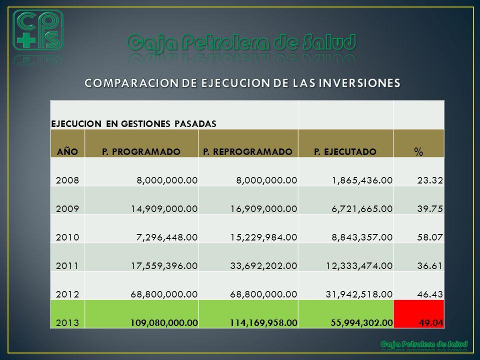 COMPARACION DE EJECUCION DE LAS INVERSIONES