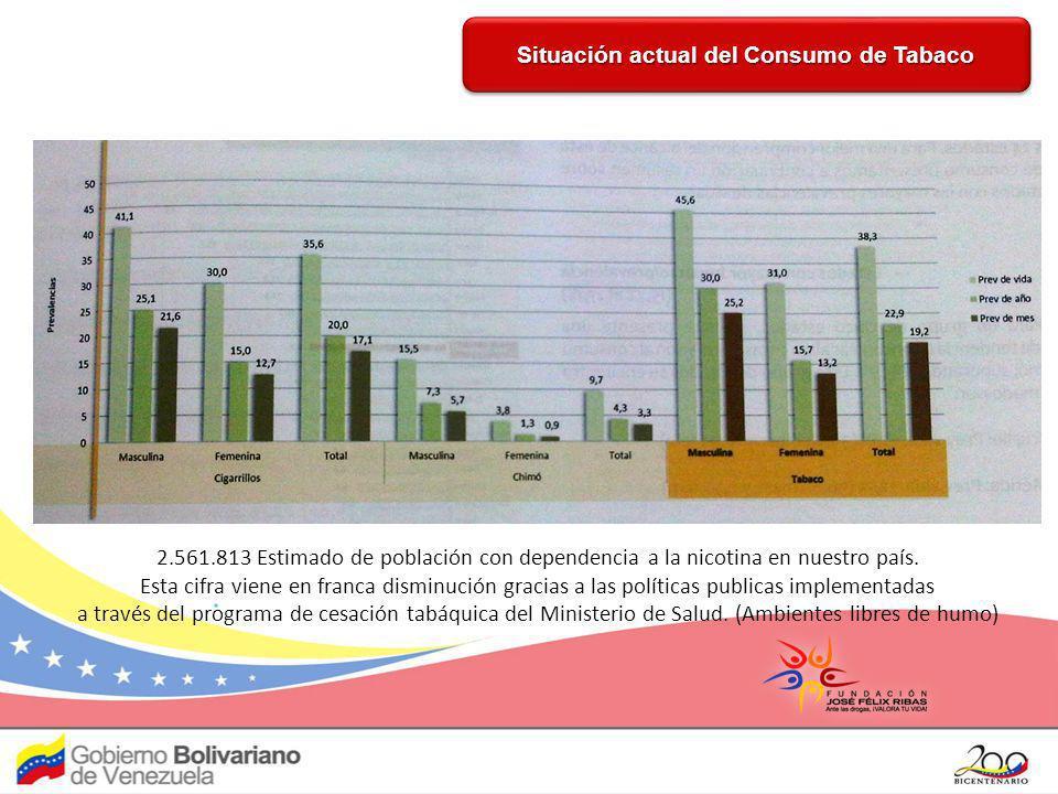 Situación actual del Consumo de Tabaco