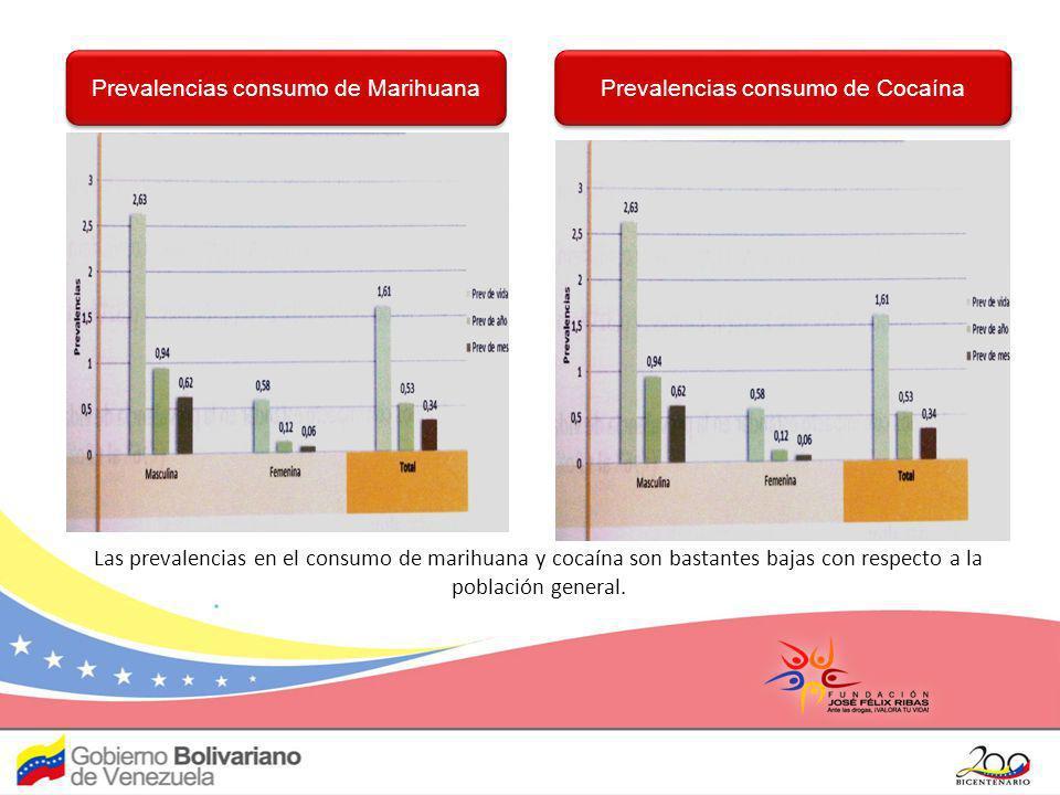 Prevalencias consumo de Marihuana Prevalencias consumo de Cocaína