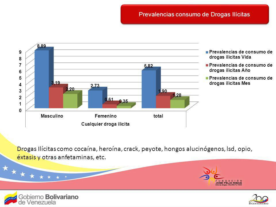 Prevalencias consumo de Drogas Ilícitas