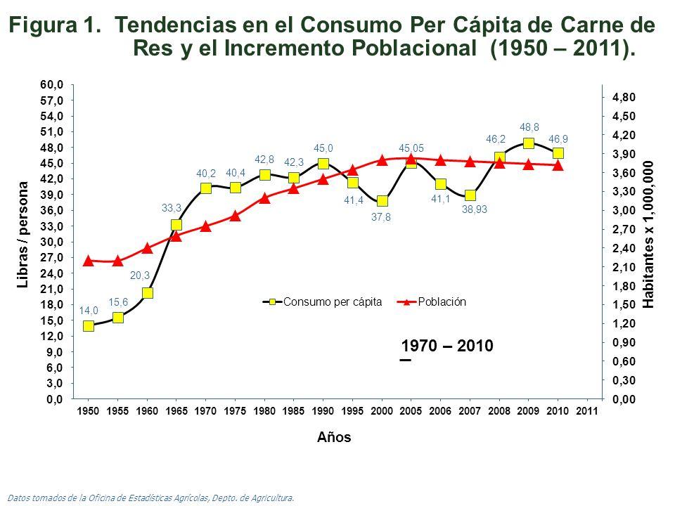 Figura 1. Tendencias en el Consumo Per Cápita de Carne de Res y el Incremento Poblacional (1950 – 2011).