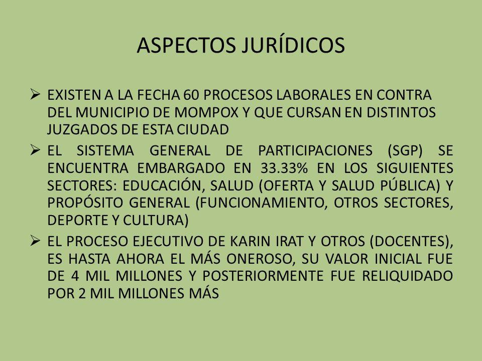 ASPECTOS JURÍDICOS EXISTEN A LA FECHA 60 PROCESOS LABORALES EN CONTRA DEL MUNICIPIO DE MOMPOX Y QUE CURSAN EN DISTINTOS JUZGADOS DE ESTA CIUDAD.