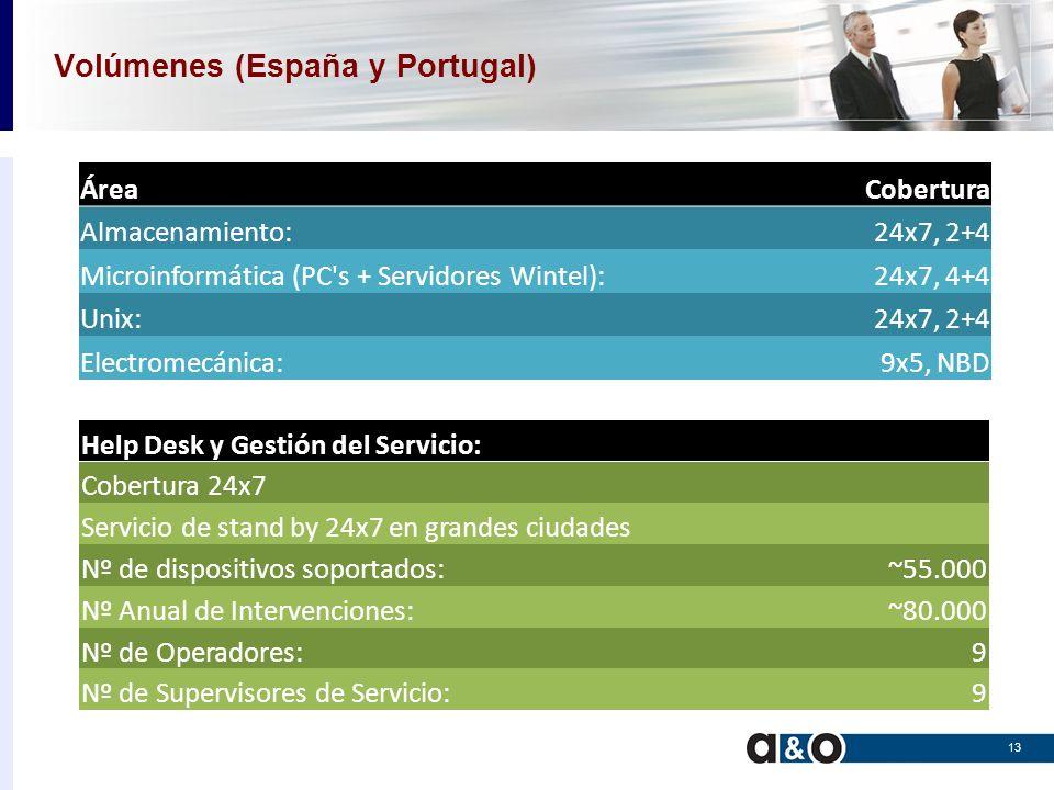 Volúmenes (España y Portugal)