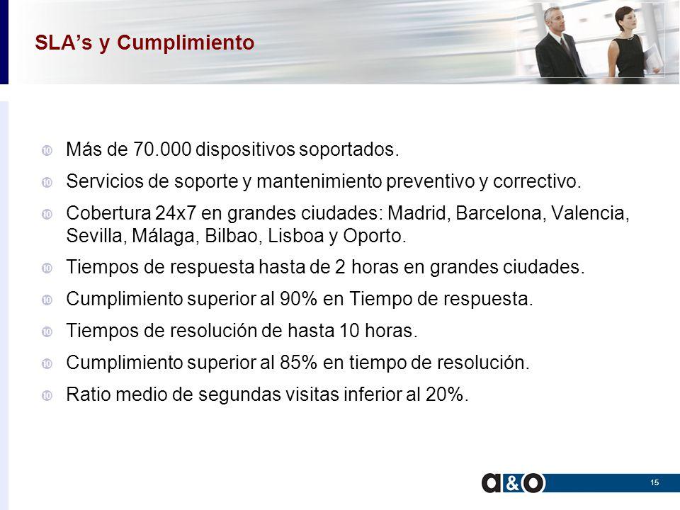 SLA's y Cumplimiento Más de 70.000 dispositivos soportados.