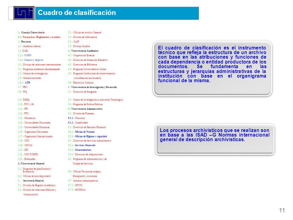 Cuadro de clasificación