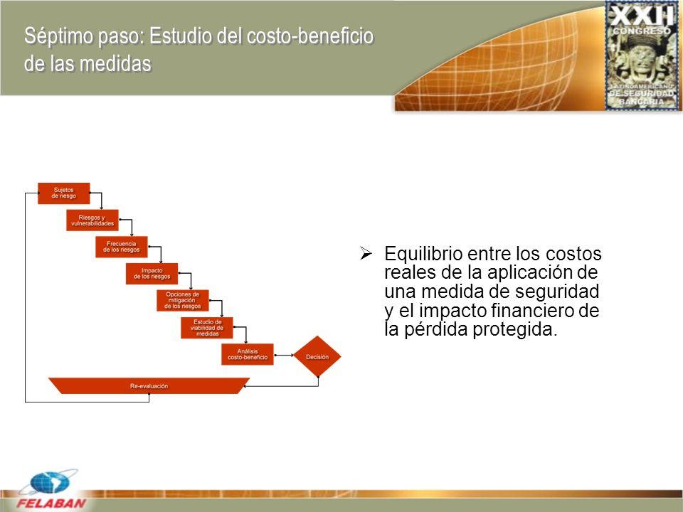 Séptimo paso: Estudio del costo-beneficio de las medidas