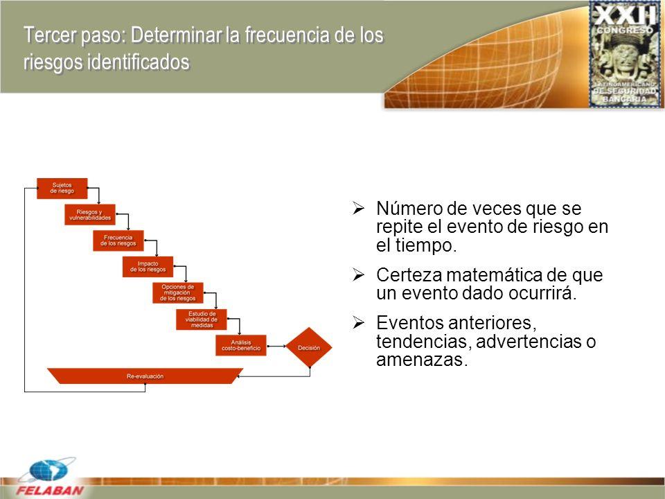 Tercer paso: Determinar la frecuencia de los riesgos identificados