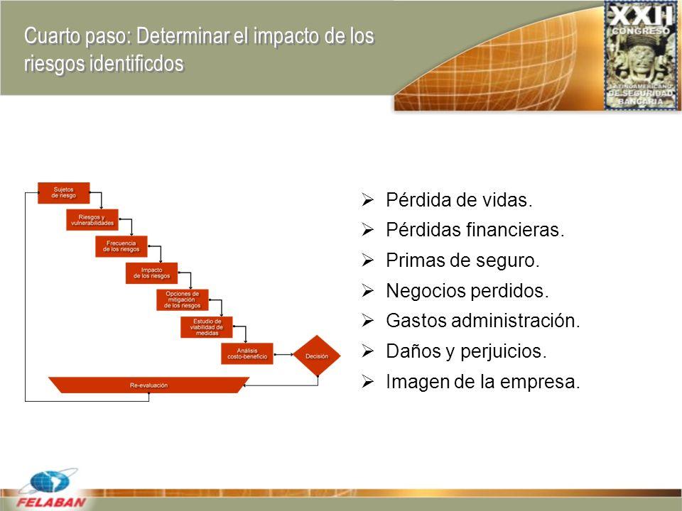 Cuarto paso: Determinar el impacto de los riesgos identificdos