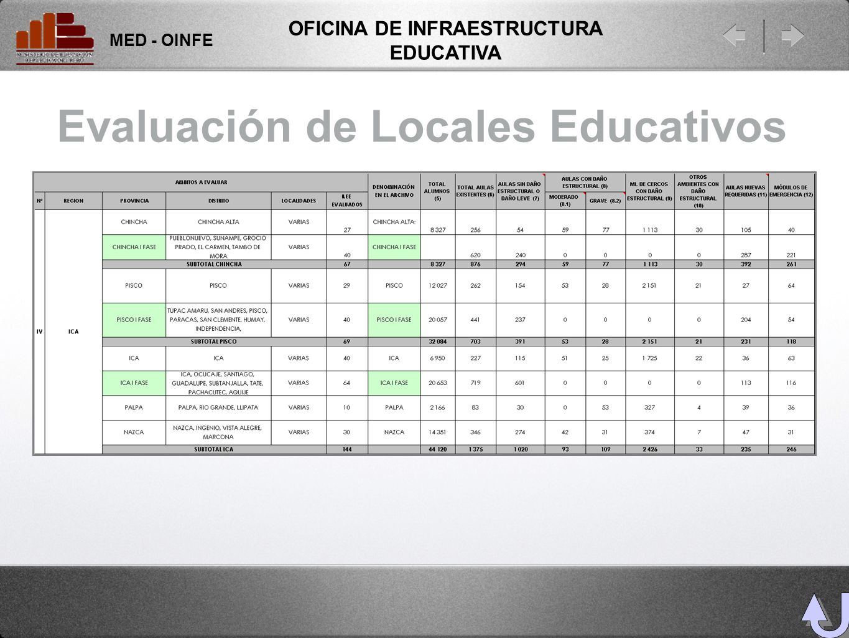 Evaluación de Locales Educativos