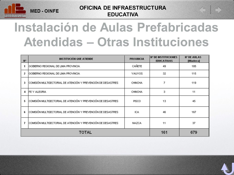 Instalación de Aulas Prefabricadas Atendidas – Otras Instituciones