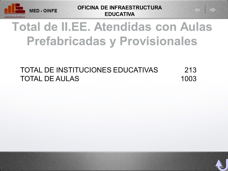 Total de II.EE. Atendidas con Aulas Prefabricadas y Provisionales