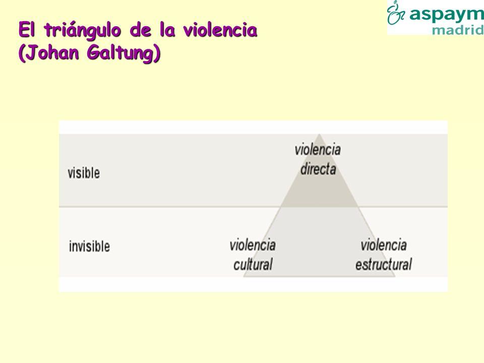 El triángulo de la violencia (Johan Galtung)