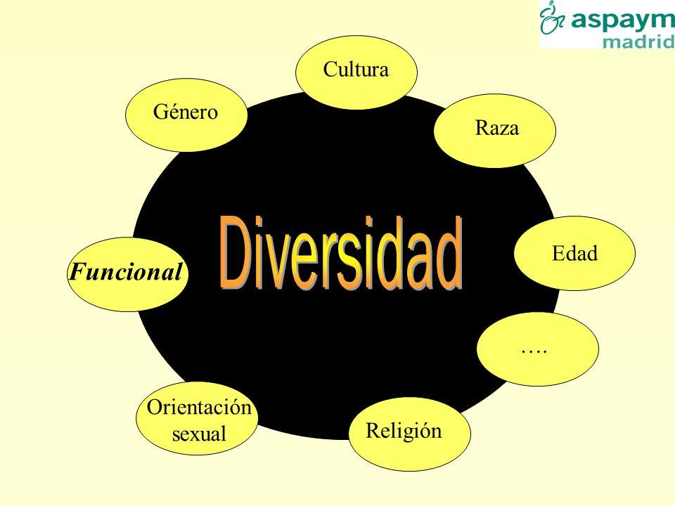Diversidad Funcional Cultura Género Raza Edad …. Orientación sexual