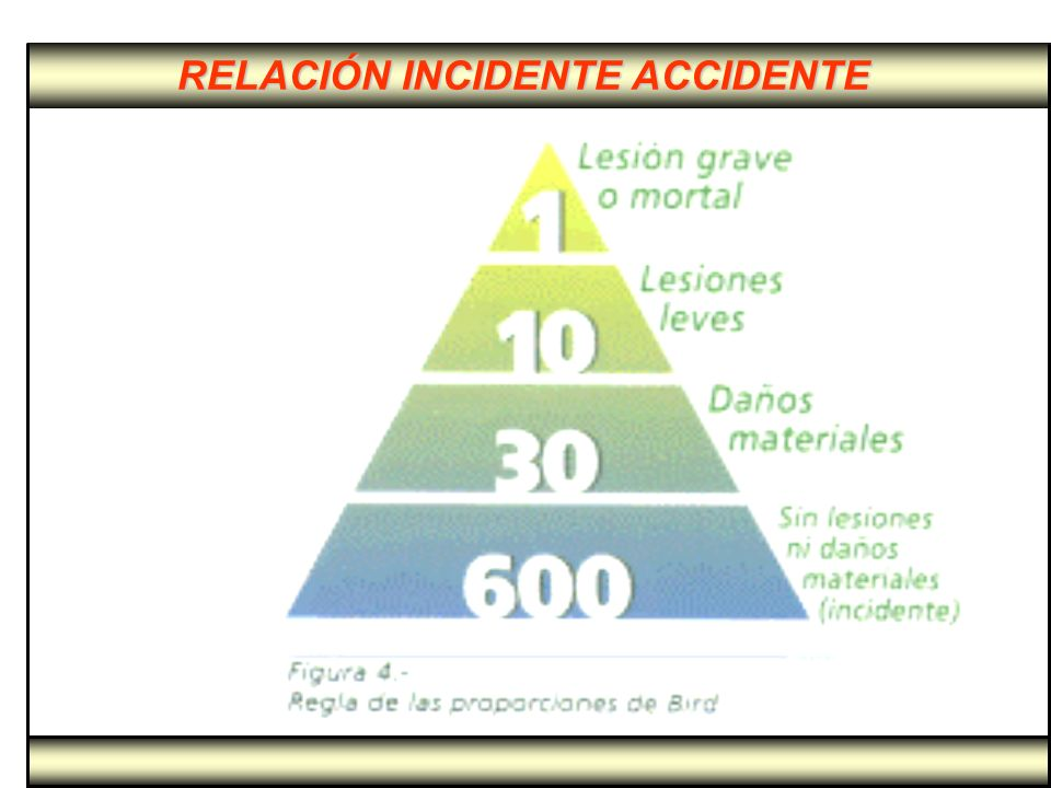 RELACIÓN INCIDENTE ACCIDENTE