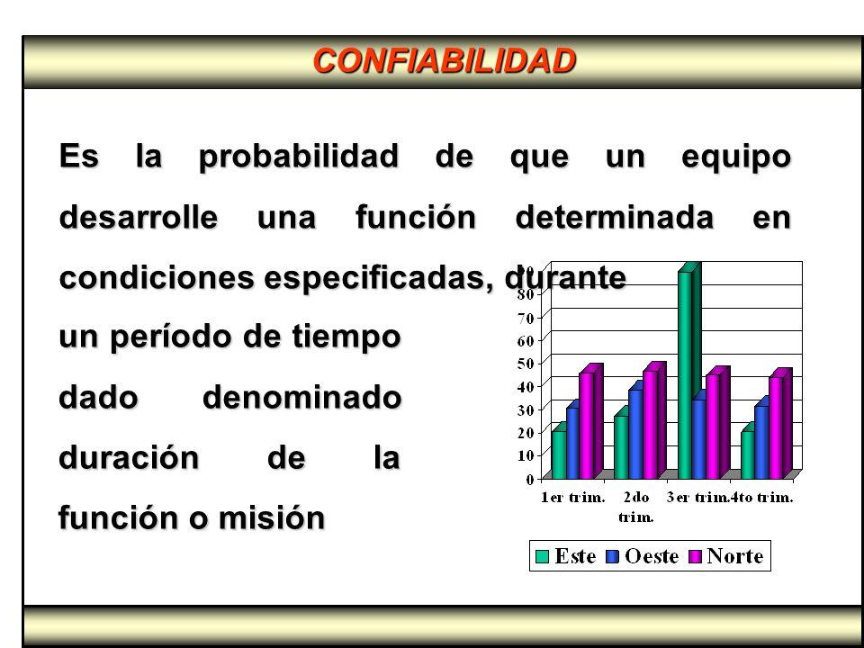 CONFIABILIDAD Es la probabilidad de que un equipo desarrolle una función determinada en condiciones especificadas, durante.