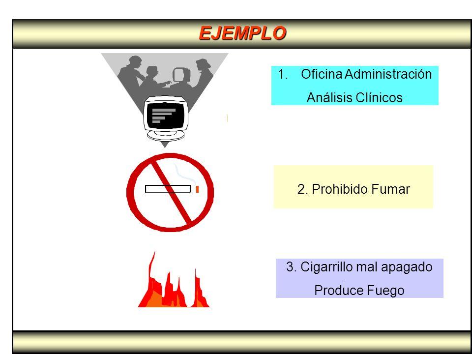 EJEMPLO Oficina Administración Análisis Clínicos 2. Prohibido Fumar