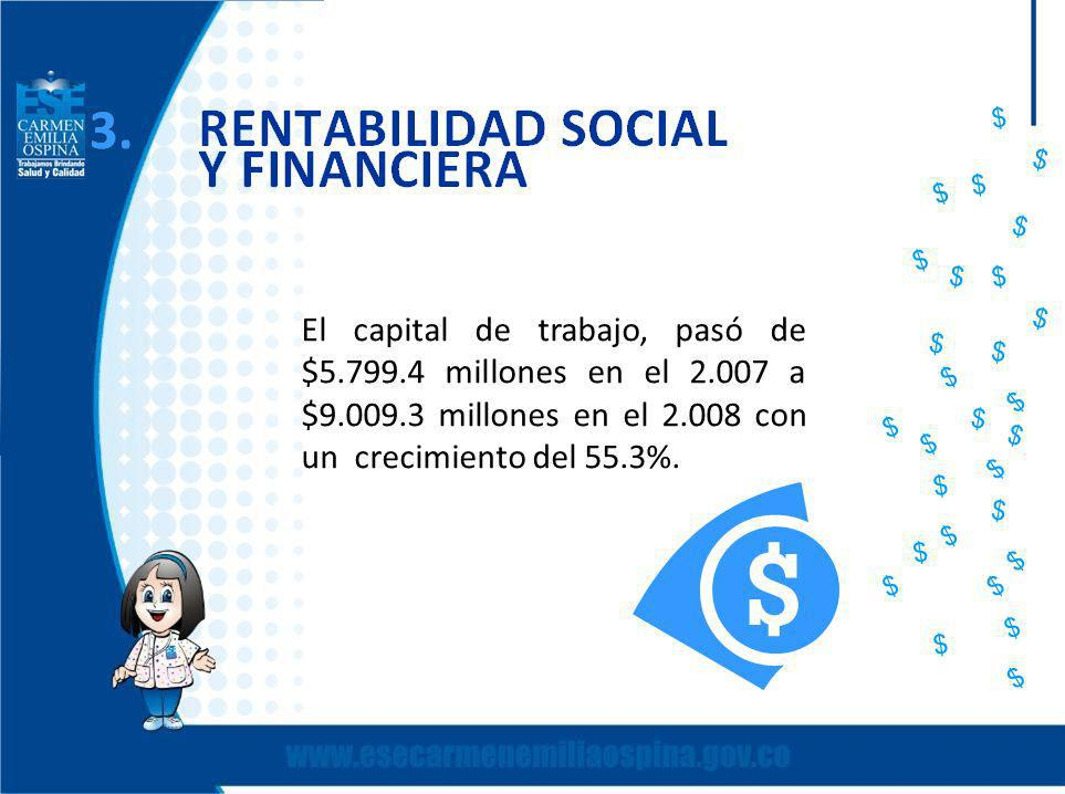 $ $ $ $ $ $ $ $ El capital de trabajo, pasó de $5.799.4 millones en el 2.007 a $9.009.3 millones en el 2.008 con un crecimiento del 55.3%.