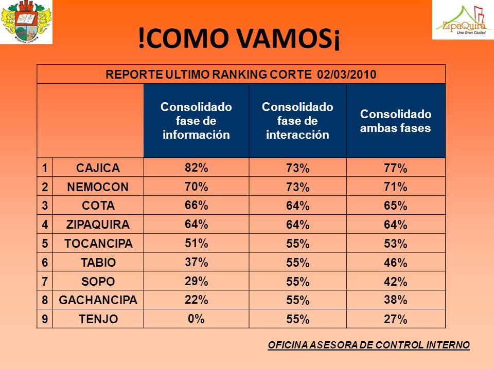 !COMO VAMOS¡ REPORTE ULTIMO RANKING CORTE 02/03/2010