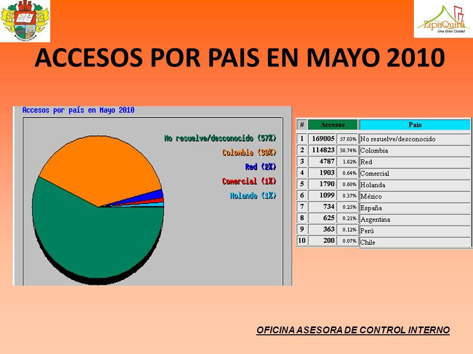 ACCESOS POR PAIS EN MAYO 2010
