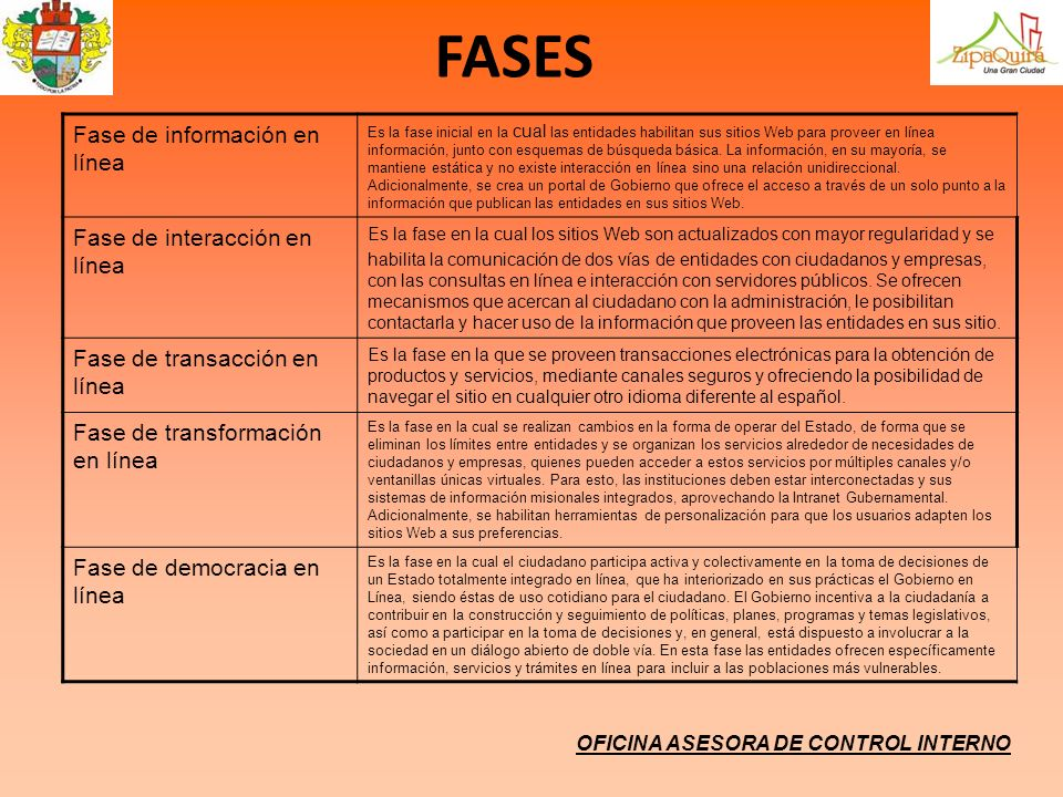 FASES Fase de información en línea Fase de interacción en línea