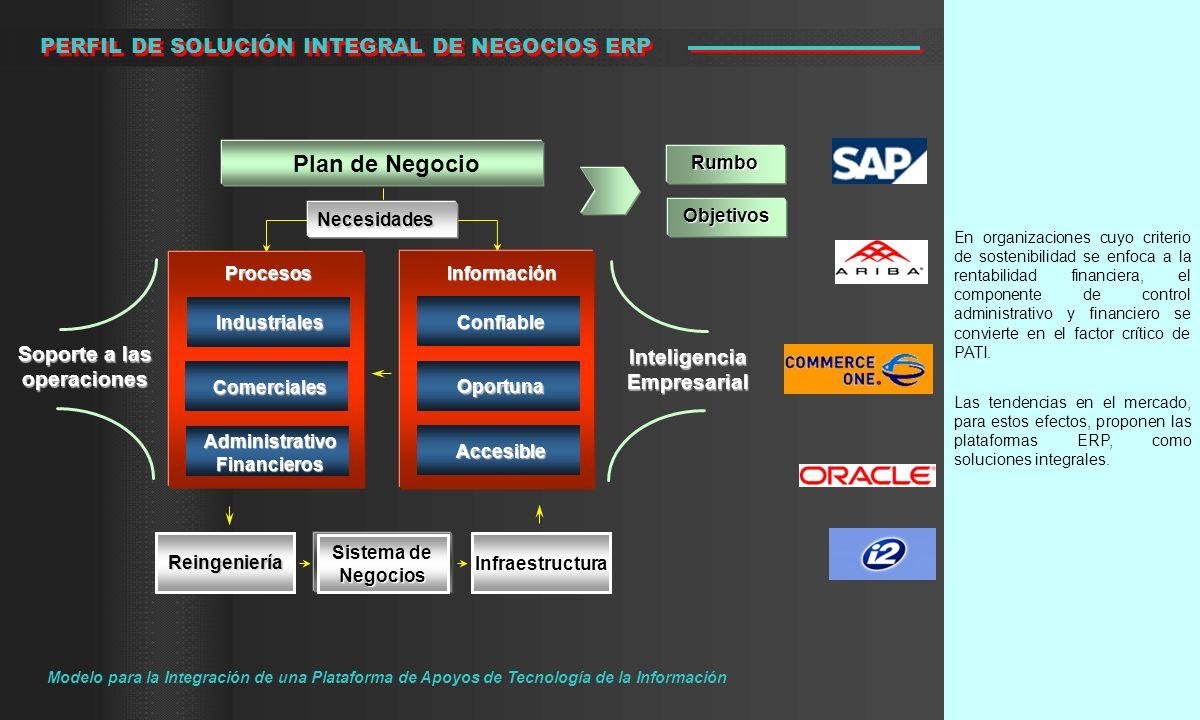 Plan de Negocio PERFIL DE SOLUCIÓN INTEGRAL DE NEGOCIOS ERP